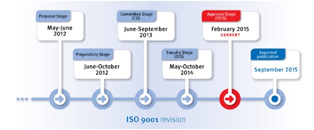 Guide to ISO 9001:2015 - DEKRA Certification Inc.