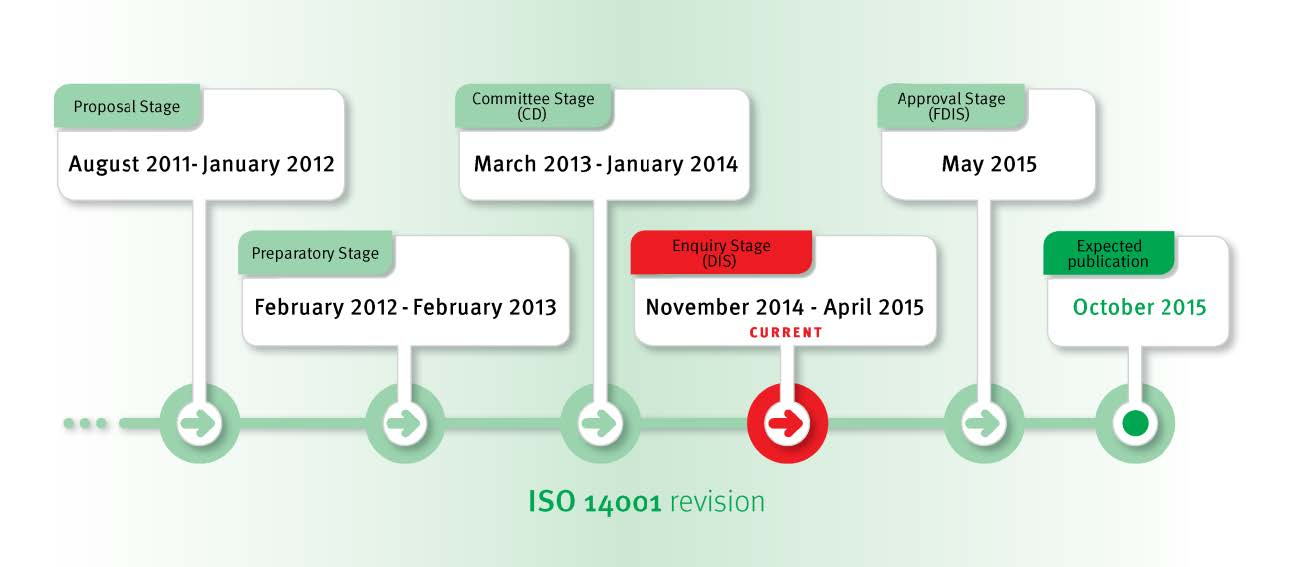 Guide to ISO 14001-2015